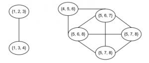 Clique Graph