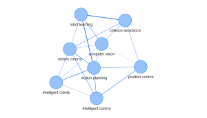Export Graph in R via JSON