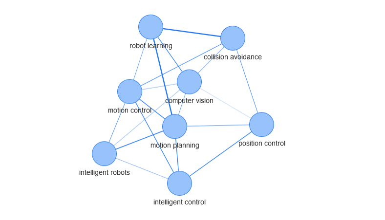 Project - Export Graph in R via JSON