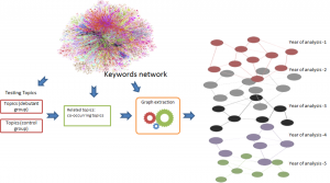 How are topics born? Understanding the research dynamics preceding the emergence of new areas