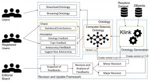 The Computer Science Ontology:  A Large-Scale Taxonomy of Research Areas