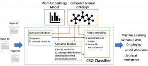 New release: CSO Classifier v2.1