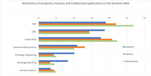 Integrating Knowledge Graphs for Comparing the Scientific Output of Academia and Industry